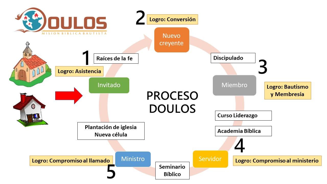 Un proceso que permite implementar la visión 2